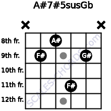 A#7#5sus/Gb for guitar on frets x, 9, 8, 11, 9, x