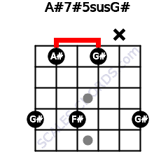 A#7#5sus/G# for guitar on frets 4, 1, 4, 1, x, 4
