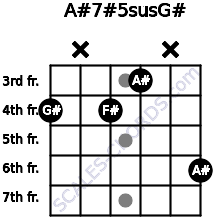 A#7#5sus/G# for guitar on frets 4, x, 4, 3, x, 6