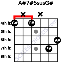 A#7#5sus/G# for guitar on frets 4, x, 4, x, 7, 6