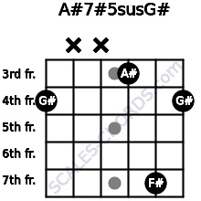 A#7#5sus/G# for guitar on frets 4, x, x, 3, 7, 4