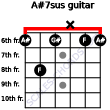 A#7sus for guitar on frets 6, 8, 6, x, 6, 6