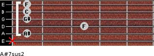 A#7sus2 for guitar on frets x, 1, 3, 1, 1, 1