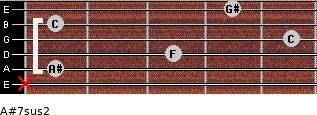 A#7sus2 for guitar on frets x, 1, 3, 5, 1, 4