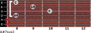 A#7sus2 for guitar on frets x, x, 8, 10, 9, 8