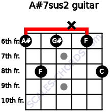 A#7sus2 for guitar on frets 6, 8, 6, x, 6, 8