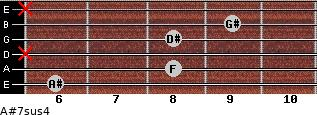 A#7sus4 for guitar on frets 6, 8, x, 8, 9, x