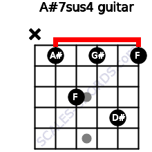 A#7sus4 for guitar on frets x, 1, 3, 1, 4, 1