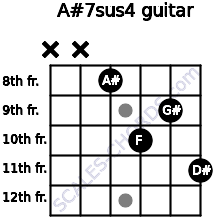 A#7sus4 for guitar on frets x, x, 8, 10, 9, 11