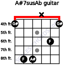 A#7sus/Ab for guitar on frets 4, 8, 8, x, 6, 4