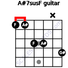 A#7sus/F for guitar on frets 1, 1, 3, 3, x, 4
