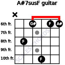 A#7sus/F for guitar on frets x, 8, 6, 10, 6, 6