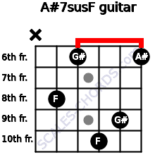 A#7sus/F for guitar on frets x, 8, 6, 10, 9, 6
