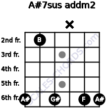 A#7sus add(m2) for guitar on frets 6, 2, 6, x, 6, 6