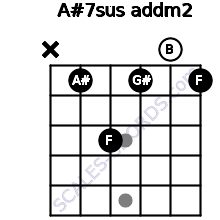 A#7sus add(m2) for guitar on frets x, 1, 3, 1, 0, 1