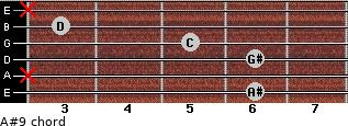 A#9 for guitar on frets 6, x, 6, 5, 3, x