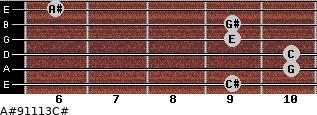 A#º9/11/13/C# for guitar on frets 9, 10, 10, 9, 9, 6