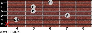 A#º9\11\13\Db for guitar on frets x, 4, 7, 5, 5, 6