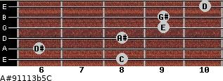 A#9/11/13b5/C for guitar on frets 8, 6, 8, 9, 9, 10