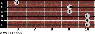 A#9/11/13b5/D for guitar on frets 10, 10, 10, 9, 9, 6
