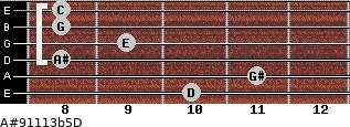 A#9/11/13b5/D for guitar on frets 10, 11, 8, 9, 8, 8