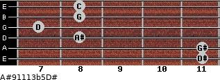 A#9/11/13b5/D# for guitar on frets 11, 11, 8, 7, 8, 8