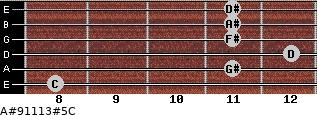 A#9/11/13#5/C for guitar on frets 8, 11, 12, 11, 11, 11