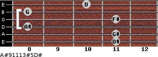 A#9/11/13#5/D# for guitar on frets 11, 11, 8, 11, 8, 10