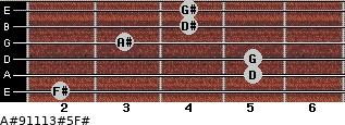 A#9/11/13#5/F# for guitar on frets 2, 5, 5, 3, 4, 4