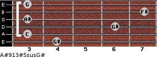A#9/13#5sus/G# for guitar on frets 4, 3, 6, 3, 7, 3