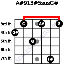 A#9/13#5sus/G# for guitar on frets 4, 3, 5, 3, 7, 3