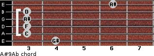 A#9/Ab for guitar on frets 4, 3, 3, 3, 3, 6