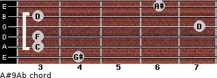 A#9/Ab for guitar on frets 4, 3, 3, 7, 3, 6