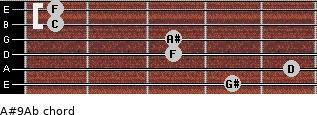 A#9/Ab for guitar on frets 4, 5, 3, 3, 1, 1