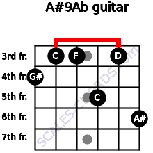 A#9/Ab for guitar on frets 4, 3, 3, 5, 3, 6