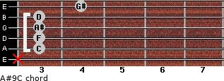 A#9/C for guitar on frets x, 3, 3, 3, 3, 4
