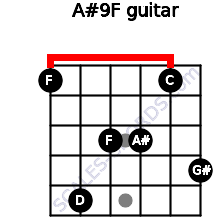 A#9/F for guitar on frets 1, 5, 3, 3, 1, 4