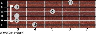 A#9/G# for guitar on frets 4, 3, 3, 5, 3, 6