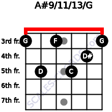 A#9/11/13/G for guitar on frets 3, 5, 3, 5, 4, 3