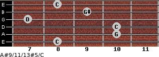A#9/11/13#5/C for guitar on frets 8, 10, 10, 7, 9, 8