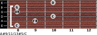 A#9/11/13#5/C for guitar on frets 8, 9, 10, 8, 8, 10
