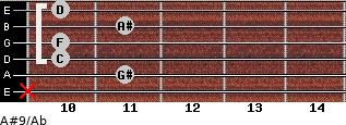 A#9/Ab for guitar on frets x, 11, 10, 10, 11, 10