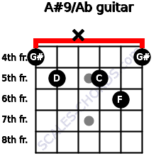 A#9/Ab for guitar on frets 4, 5, x, 5, 6, 4