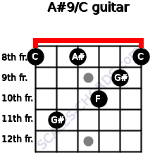 A#9/C for guitar on frets 8, 11, 8, 10, 9, 8