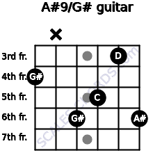 A#9/G# for guitar on frets 4, x, 6, 5, 3, 6