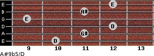 A#9b5/D for guitar on frets 10, 11, 12, 9, 11, 12