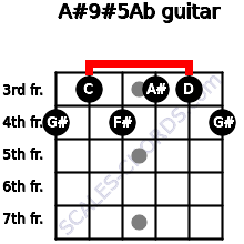 A#9#5/Ab for guitar on frets 4, 3, 4, 3, 3, 4