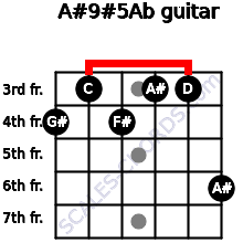 A#9#5/Ab for guitar on frets 4, 3, 4, 3, 3, 6
