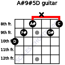 A#9#5/D for guitar on frets 10, 9, 8, x, 9, 8