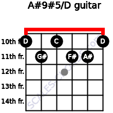 A#9#5/D for guitar on frets 10, 11, 10, 11, 11, 10